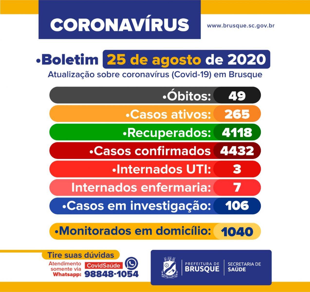 COVID-19: Boletim epidemiológico desta terça-feira (25) de agosto