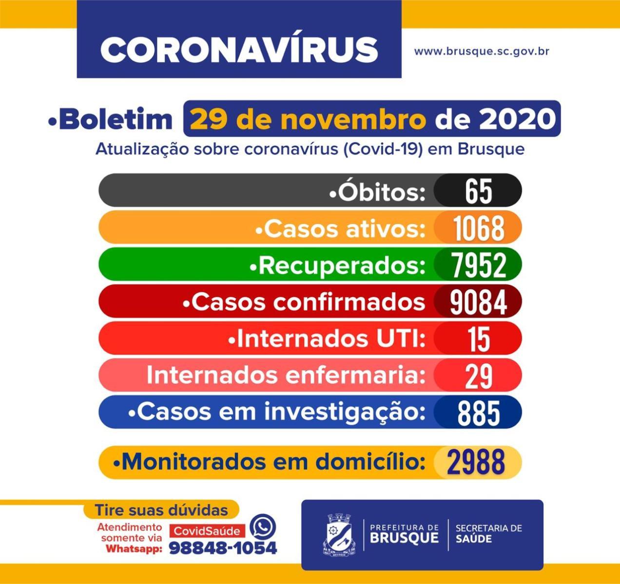 COVID-19: Boletim epidemiológico de 29 de novembro