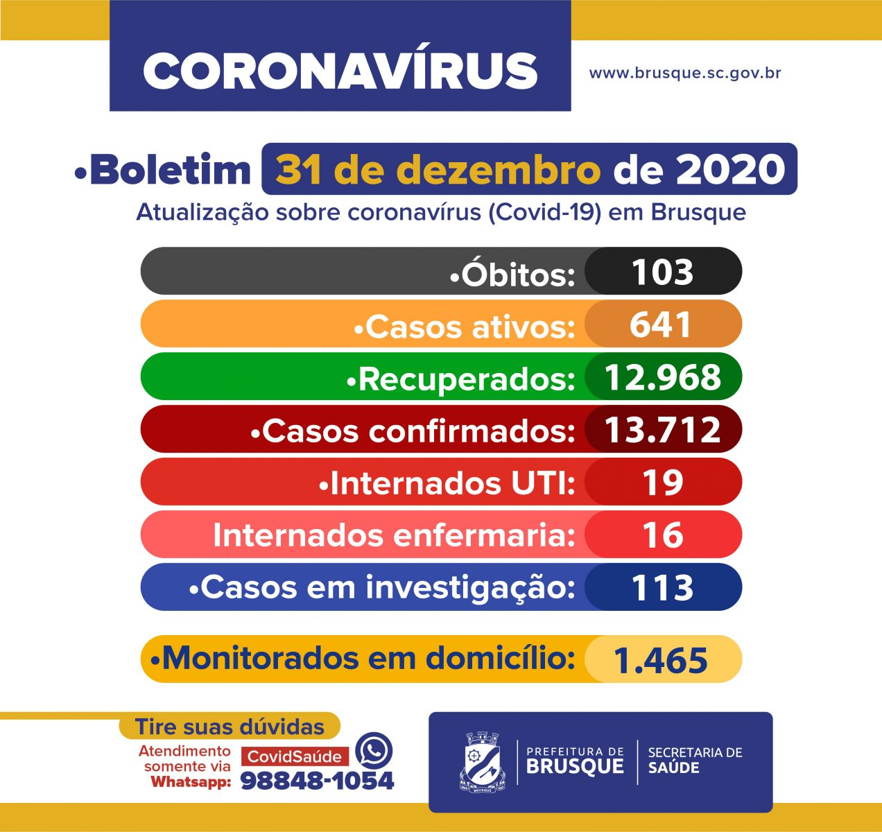 Covid-19: Confira o boletim epidemiológico desta quinta-feira (31)