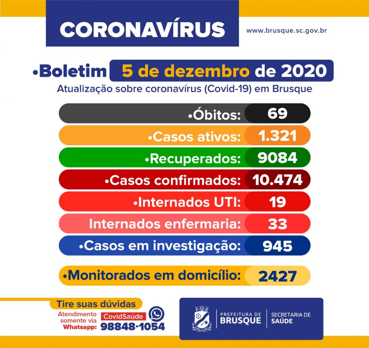 COVID-19: Boletim epidemiológico de 5 de dezembro