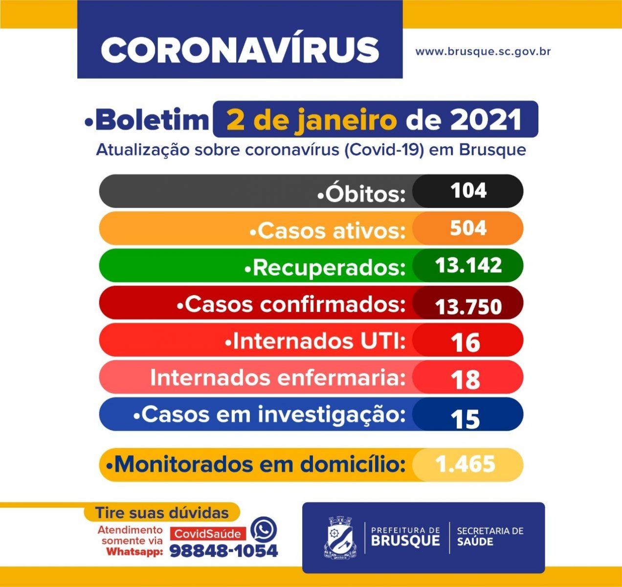 Covid-19: Confira o boletim epidemiológico deste sábado (02)