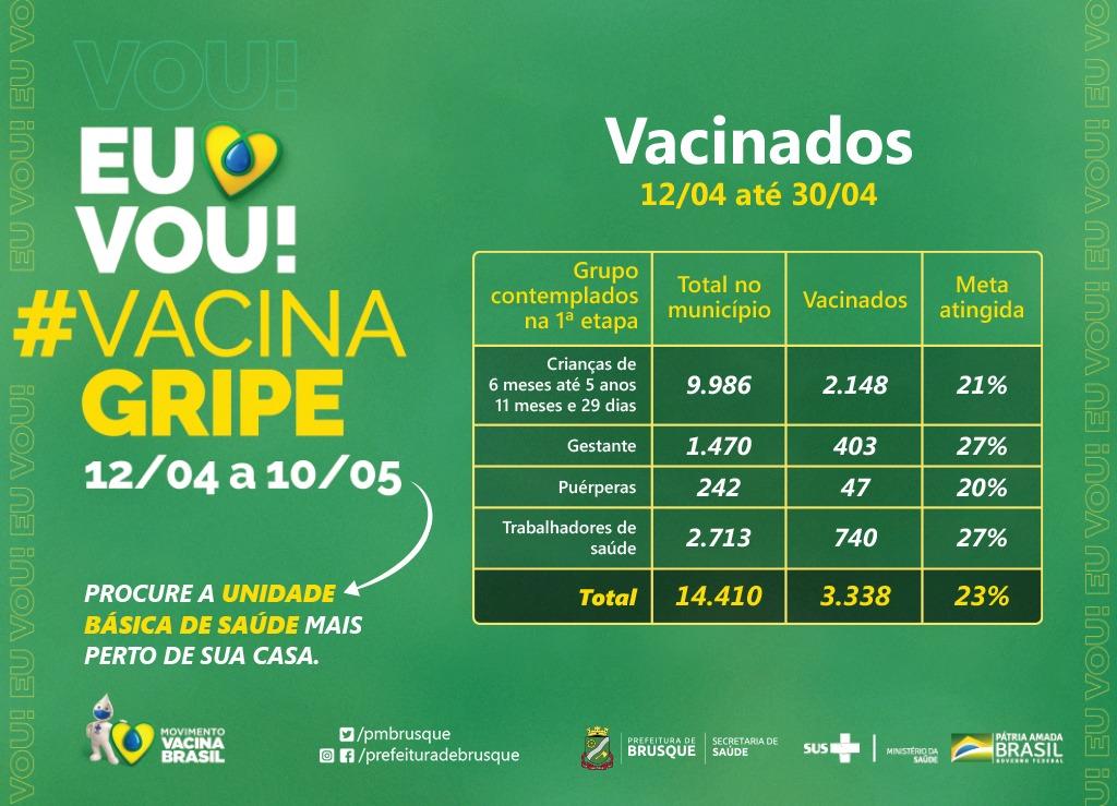Campanha de Vacina contra a gripe segue em Brusque