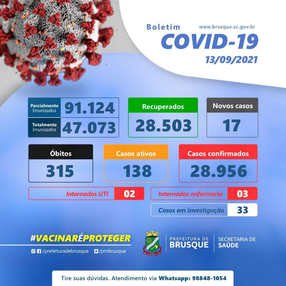 Covid-19: Confira os números atualizados da doença, em Brusque