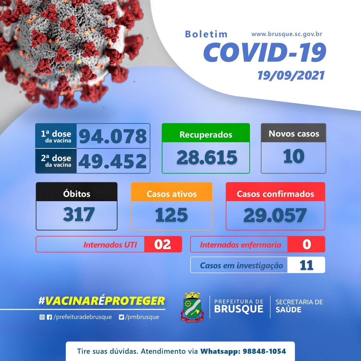 Covid-19: Brusque possui 125 casos ativos de Covid-19
