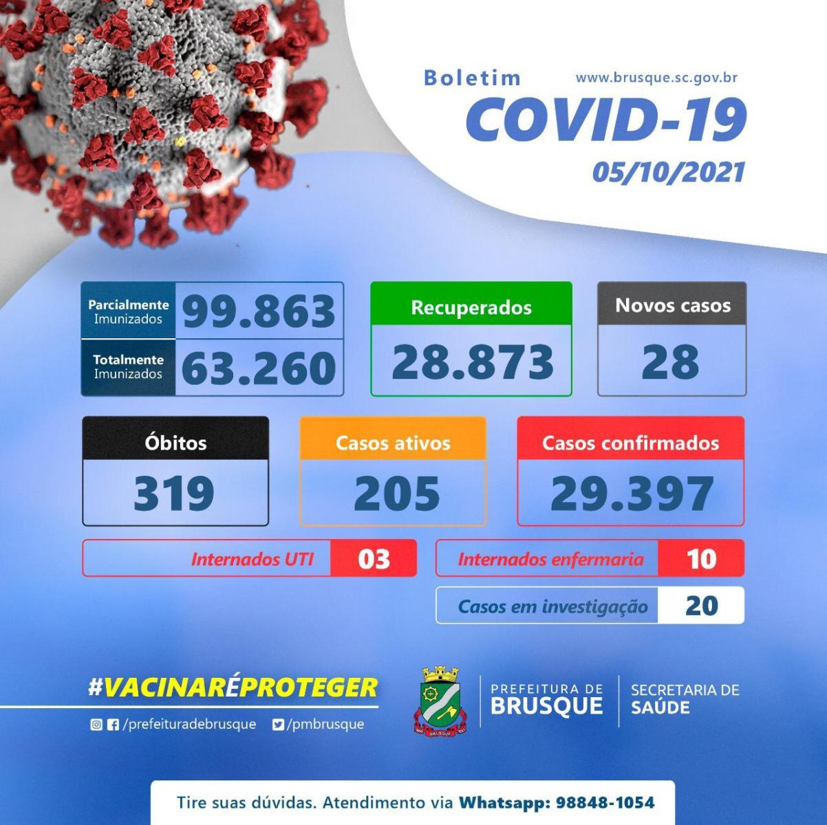 Covid-19: Confira o boletim epidemiológico desta terça-feira (05)