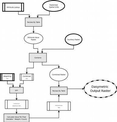 Dasymetric Model Flowchart — Ecosystem-based Management