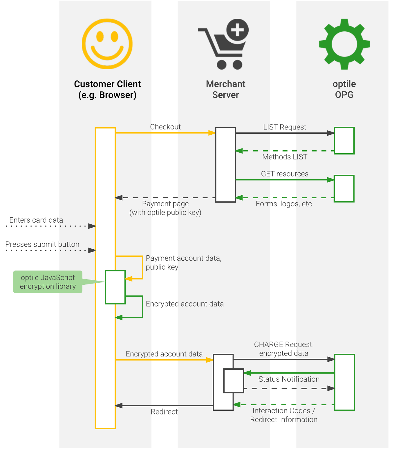 hight resolution of the list request and payment page rendering are very similar to a pure native implementation