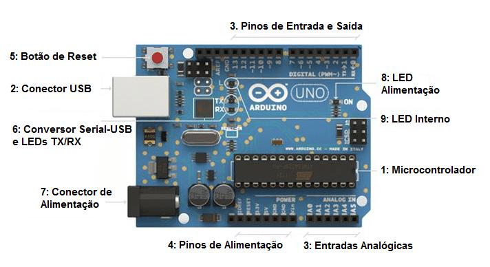 Características de uma placa Arduino