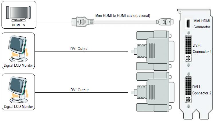 Gigabyte GTX560 TI – GV-N560SO-1GI