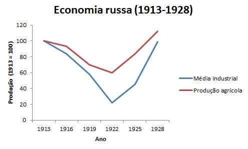 Evolução da economia russa (1913-1928)