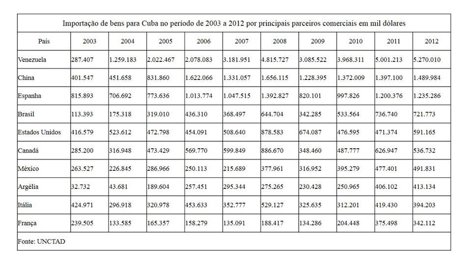 Embargo-economico-Cuba-2-Portal-Conservador