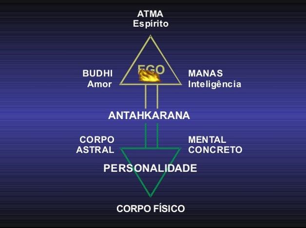 Amplie e Purifique o Antahkarana