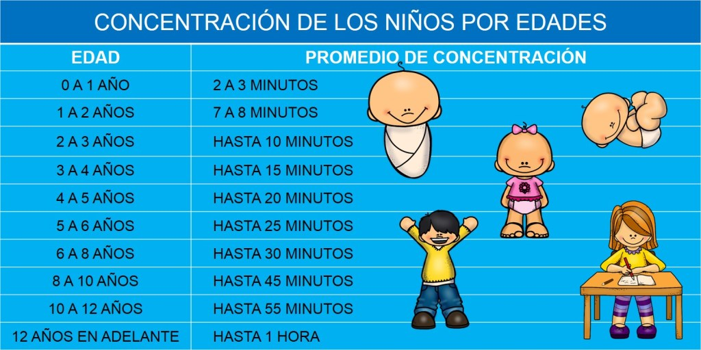 Tabla con el tiempo de concentración de los niños según su edad