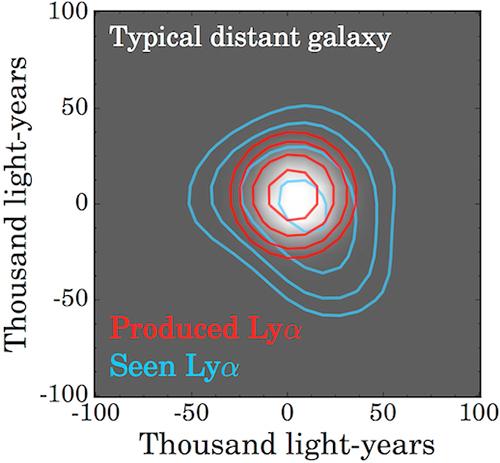 Halos de galáxias distantes - fotões Lyman-alfa.