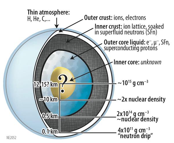 Estrela de neutrões.