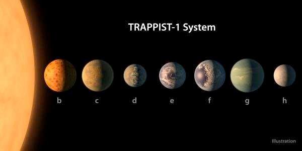O sistema TRAPPIST-1.