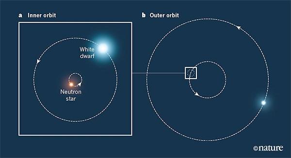 Cientistas testam com sucesso a Relatividade Geral em sistema com três estrelas