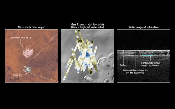 Mars Express descobre sinais de água líquida sob o polo sul de Marte