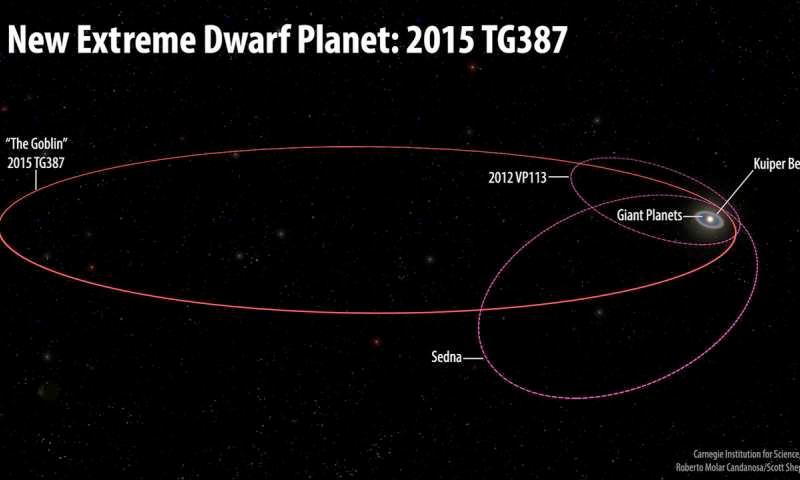 Descoberto um novo objeto extremamente distante no Sistema Solar durante uma caçada ao Planeta X