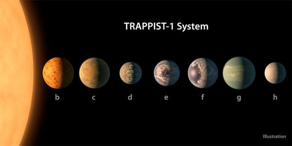 Sistema TRAPPIST-1 - ilustração.