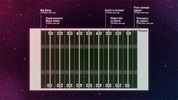 Timeline do Universo.