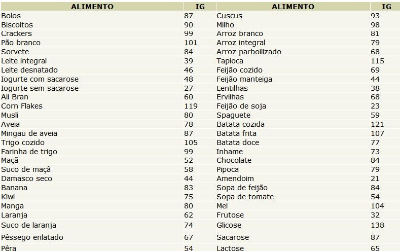 dieta+hipercalórica+para+ganho+de+peso
