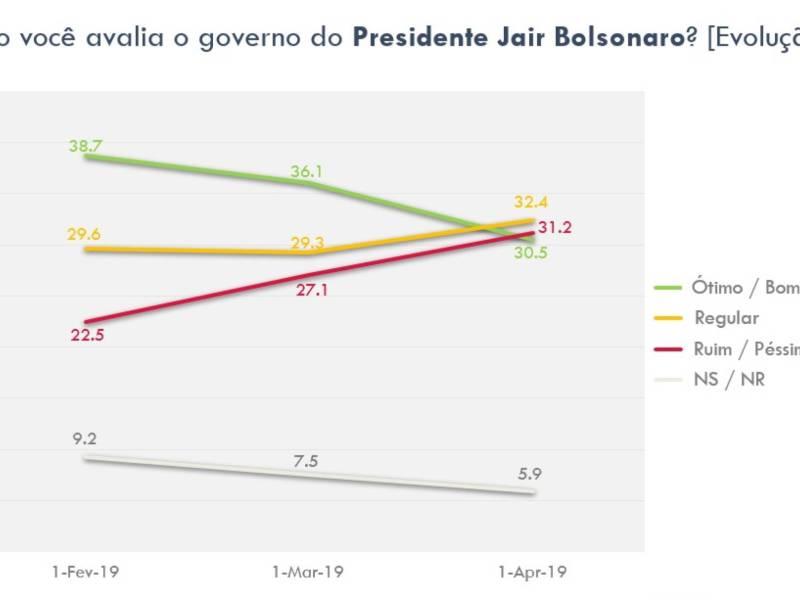 Pesquisa Atlas Político revela Governo Bolsonaro em queda livre