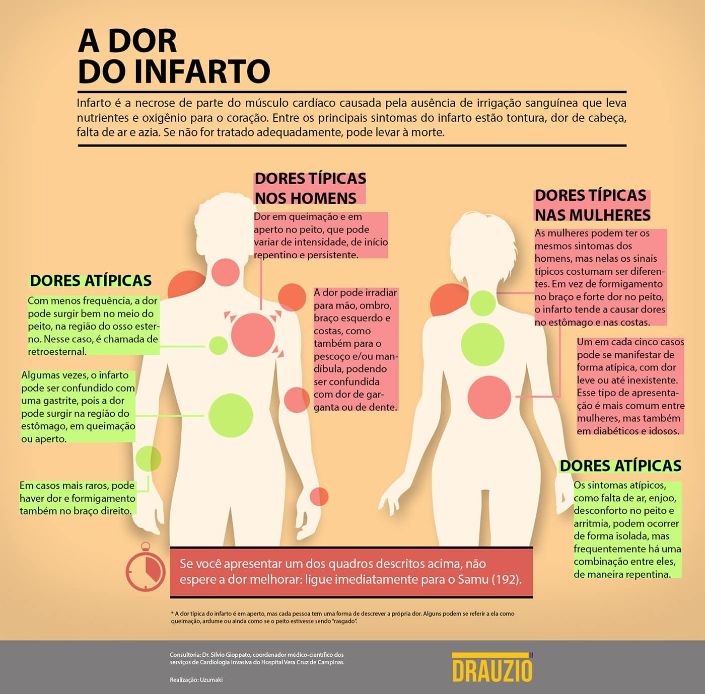 infografico dor infarto