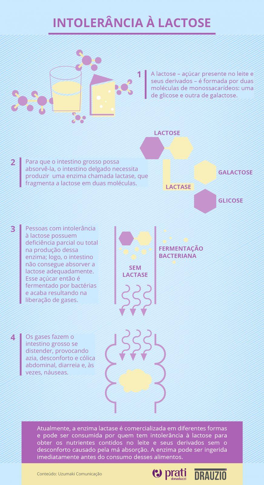 infografico prati intolerancia lactose