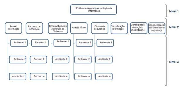 Estrutura de Políticas e Normas de Segurança da Informação