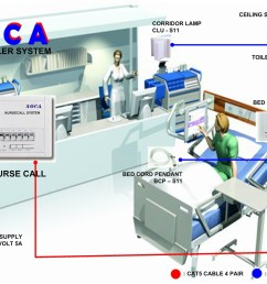 nurse call system wiring diagram wiring diagramnurse call system wiring diagram wiring diagram specialtiesnurse call system [ 1115 x 794 Pixel ]