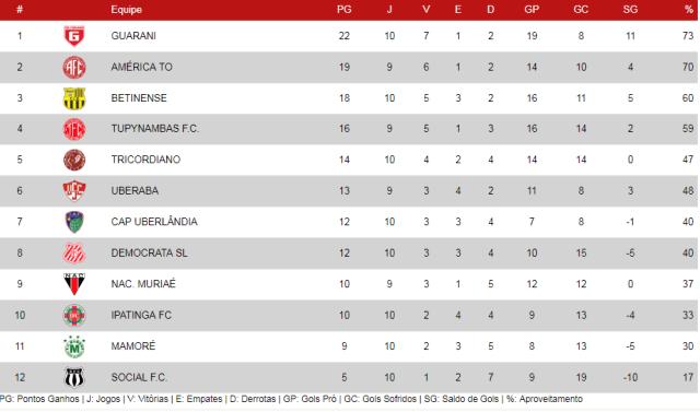 Tabela Campeonato Mineiro Módulo II