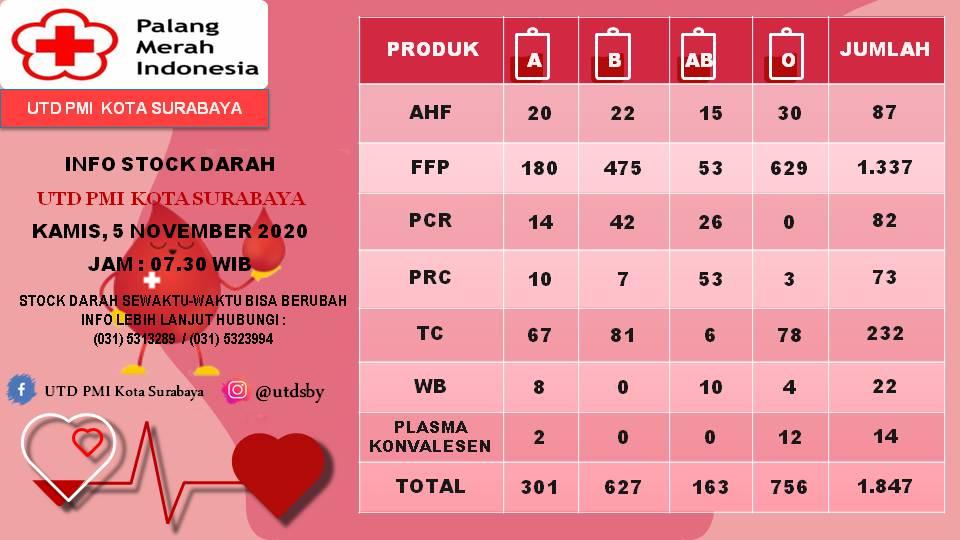 Gawat! Stok Darah di PMI Surabaya Menipis