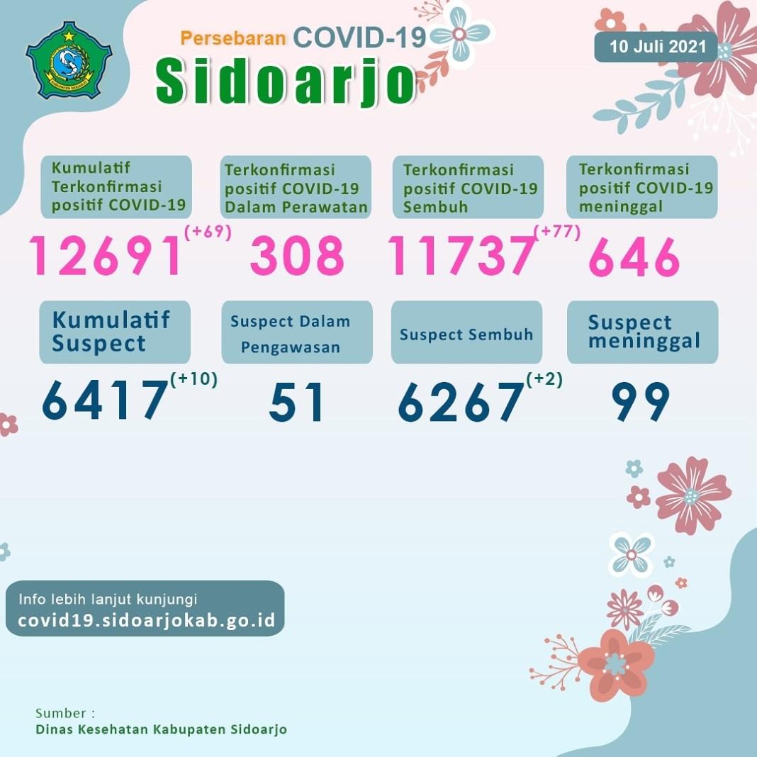 [UPDATE RESMI] .  Malam semuanya!  Berikut kami sampaikan update situasi di  Kabupaten Sidoarjo…