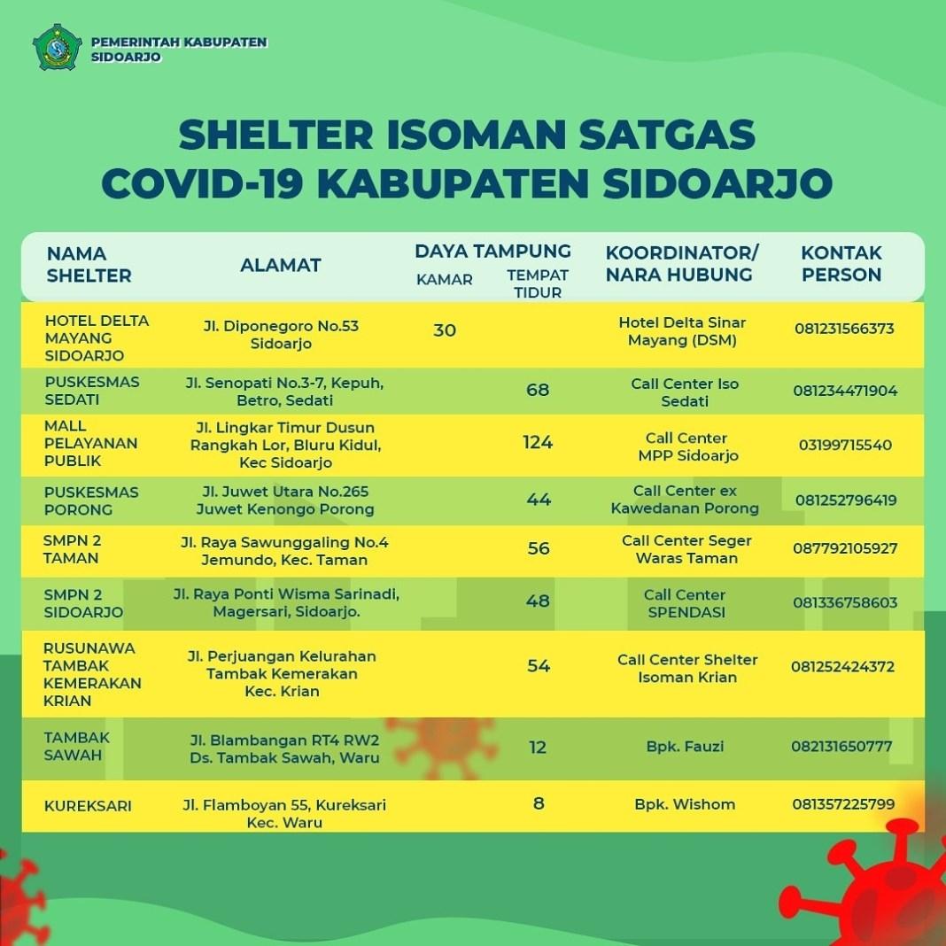 Pemerintah Kabupaten Sidoarjo menyiapkan  shelter Kewadenan untuk isolasi mandiri bagi warga Si…