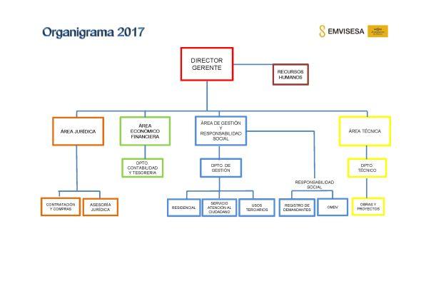 Organigrama Emvisesa 2017.