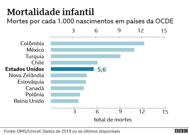 gráfico sobre mortalidade infantil