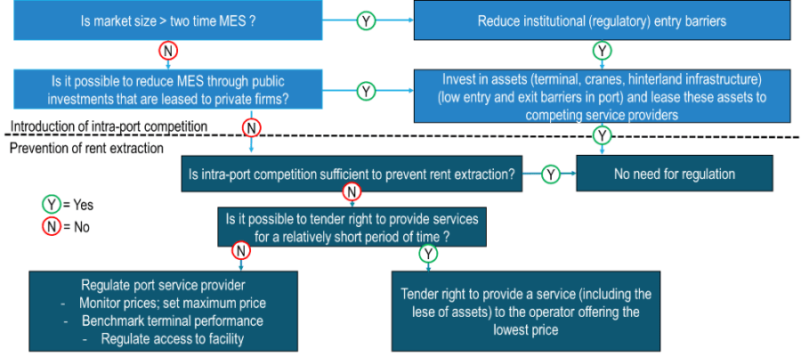 Strategies to  inroduce intra-port competition and prevent rent extraction