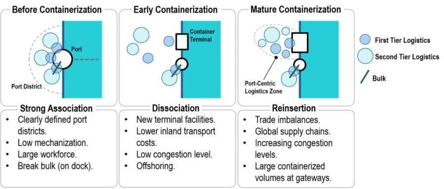 Port Centric Logistics: From Dissociation to Reinsertion