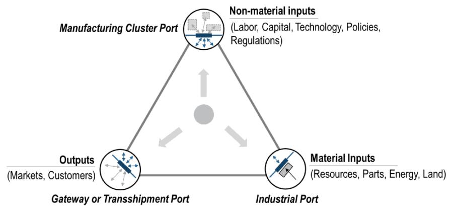 Ports and Economic Location Factors