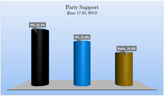 Party_Support_6-2015
