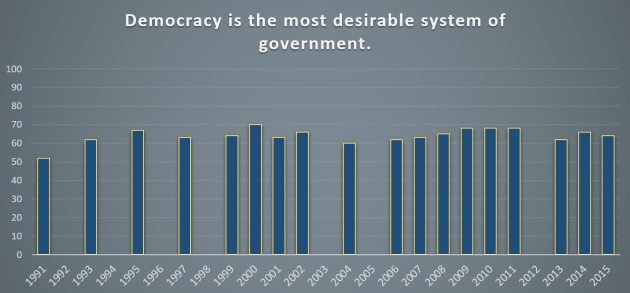 Attitudes_towards_Democracy