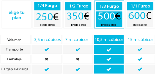 precios-portes-economicos