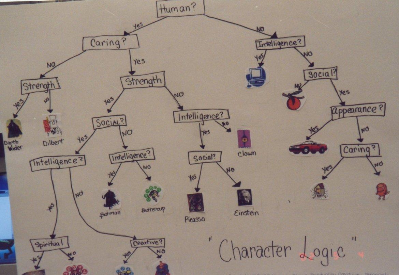 character personality match logic