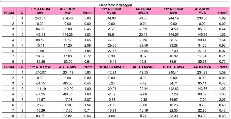 Generator 2 Outage Comparaison 1P1Q vs AC