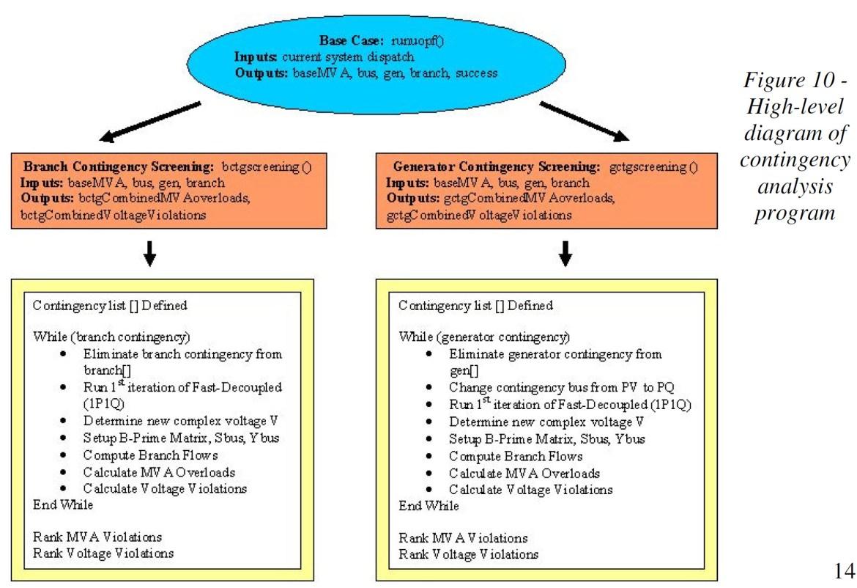 Contingency Analysis Program