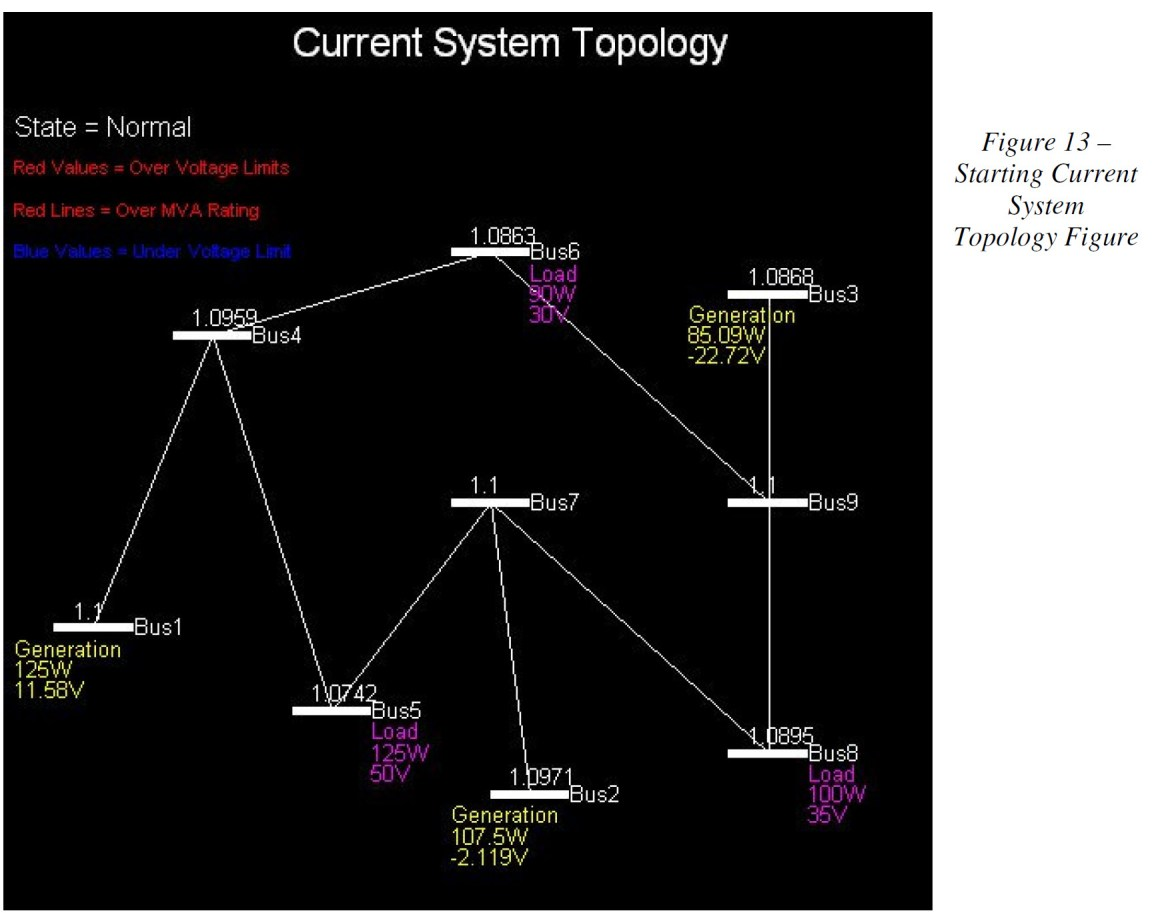 System Topology Drawn with Voltage and Power Flow Data