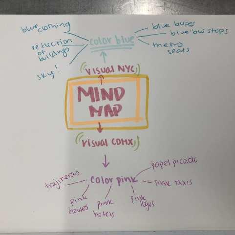 mindmap final