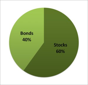60-40 Bogleheads Asset Allocation Chart
