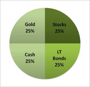 Permanent Portfolio Asset Allocation